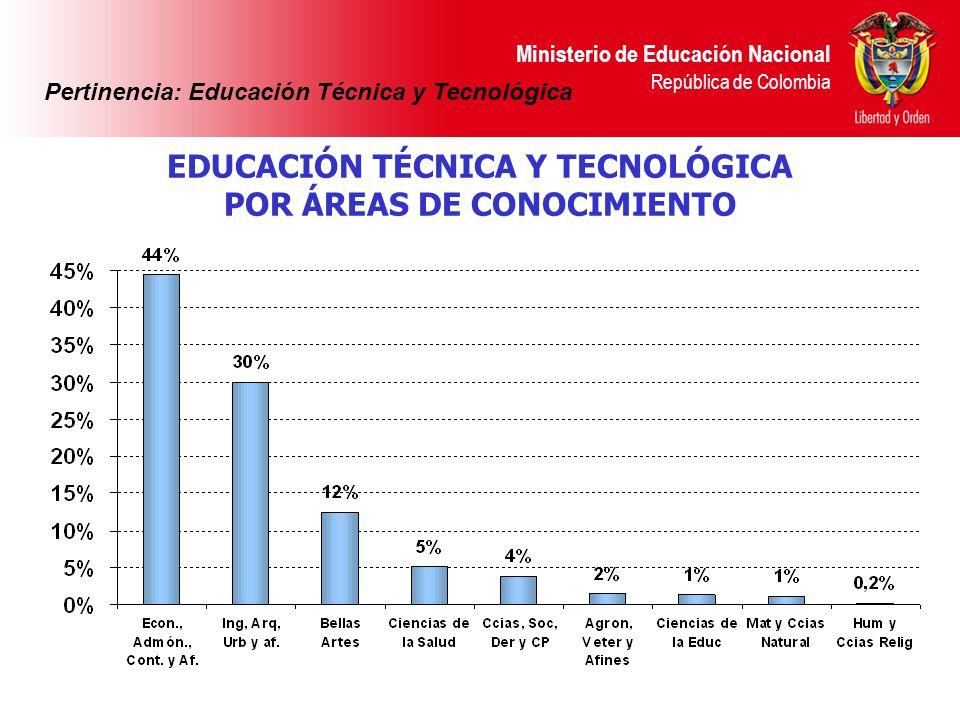 EDUCACIÓN TÉCNICA Y TECNOLÓGICA POR ÁREAS DE CONOCIMIENTO
