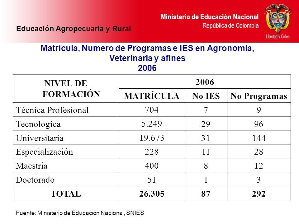 NIVEL DE FORMACIÓN 2006 MATRÍCULA No IES No Programas