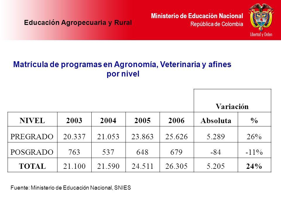 Matrícula de programas en Agronomía, Veterinaria y afines por nivel