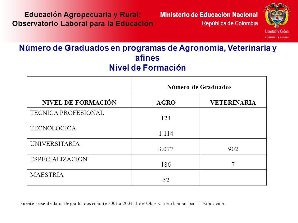 Número de Graduados en programas de Agronomía, Veterinaria y afines
