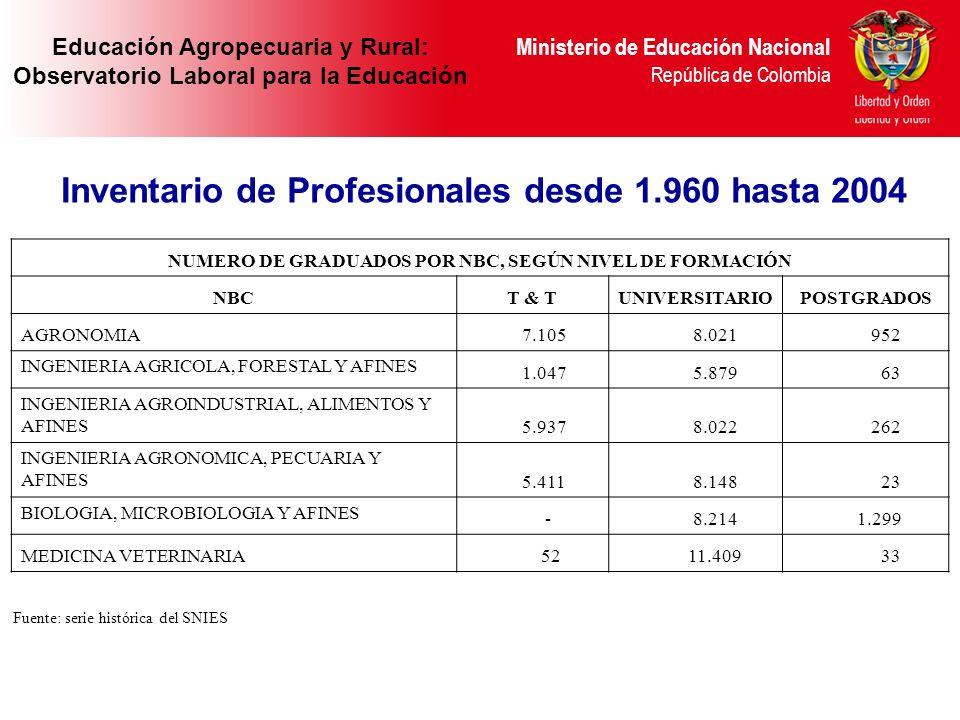 Inventario de Profesionales desde 1.960 hasta 2004