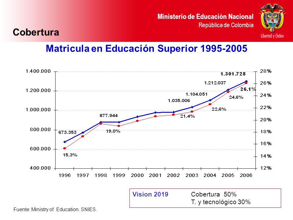 Matricula en Educación Superior 1995-2005