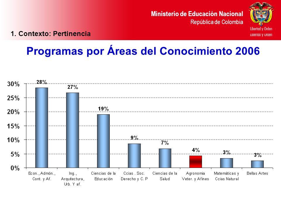 1. Contexto: Pertinencia Programas por Áreas del Conocimiento 2006