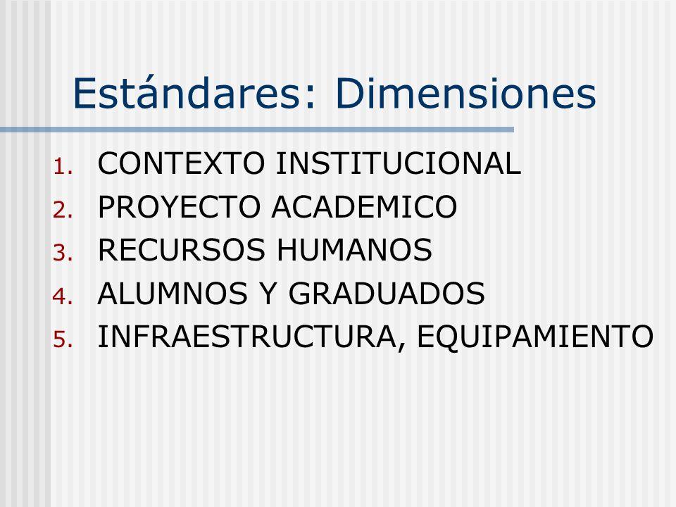 Estándares: Dimensiones
