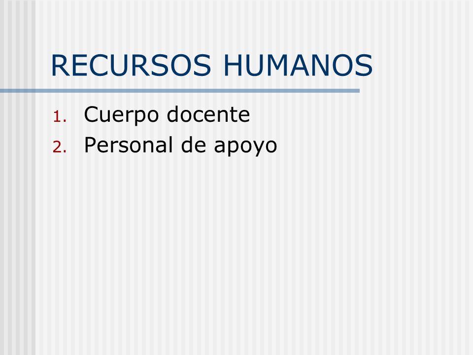RECURSOS HUMANOS Cuerpo docente Personal de apoyo