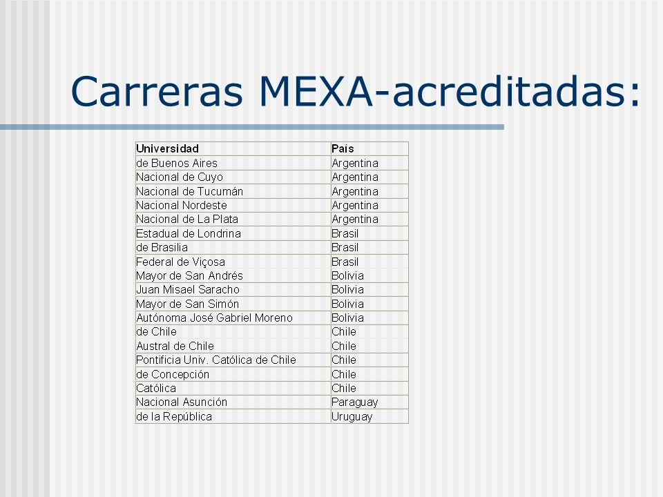 Carreras MEXA-acreditadas:
