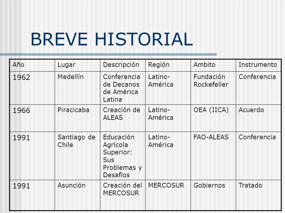 BREVE HISTORIAL 1962 1966 1991 Año Lugar Descripción Región Ambito