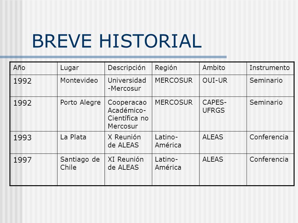 BREVE HISTORIAL 1992 1993 1997 Año Lugar Descripción Región Ambito