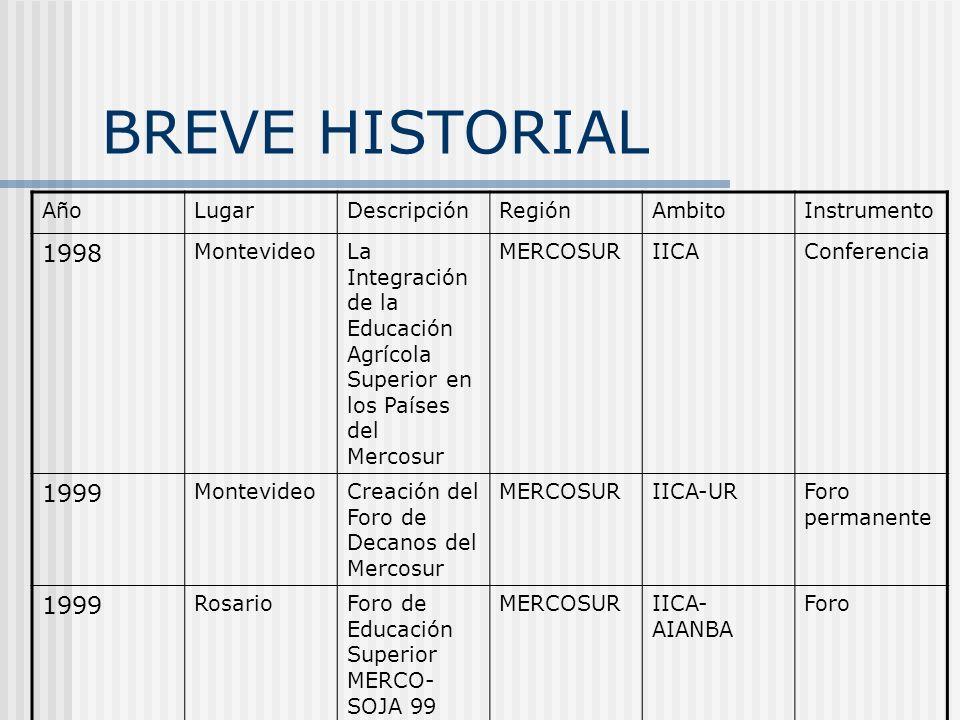 BREVE HISTORIAL 1998 1999 Año Lugar Descripción Región Ambito