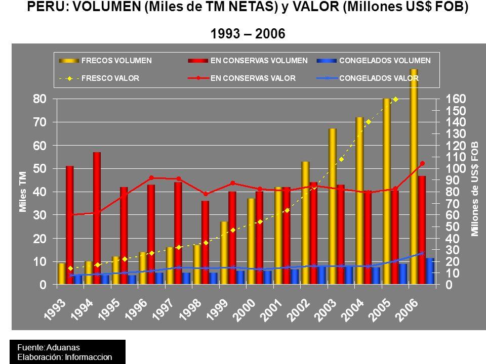 PERU: VOLUMEN (Miles de TM NETAS) y VALOR (Millones US$ FOB) 1993 – 2006