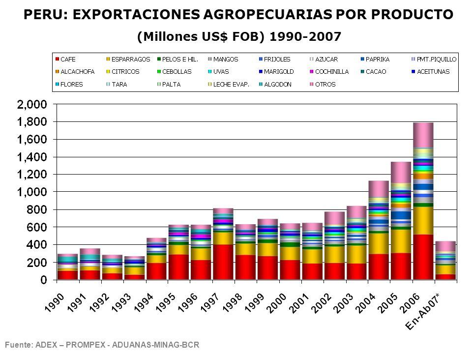 PERU: EXPORTACIONES AGROPECUARIAS POR PRODUCTO (Millones US$ FOB) 1990-2007