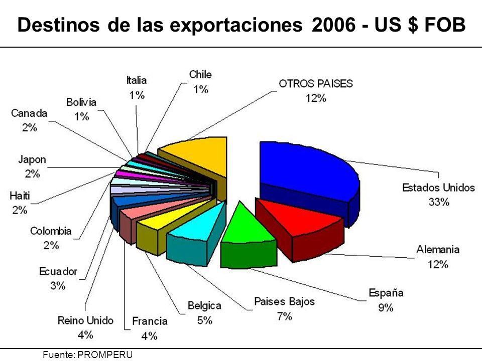 Destinos de las exportaciones 2006 - US $ FOB