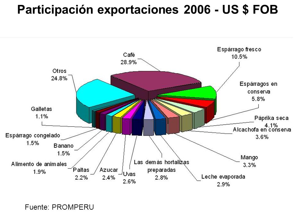 Participación exportaciones 2006 - US $ FOB