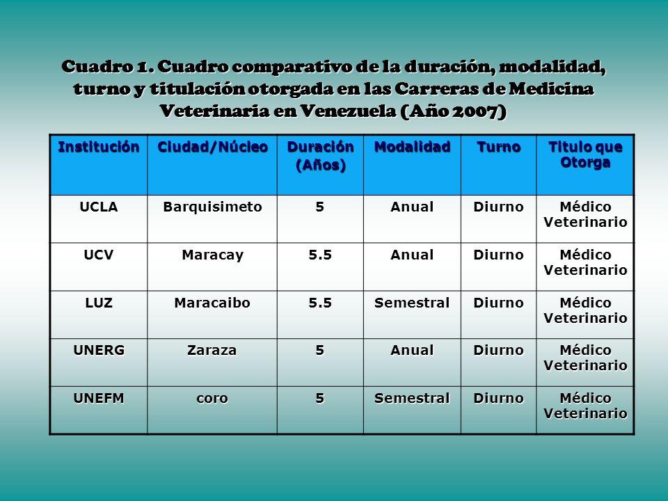 Cuadro 1. Cuadro comparativo de la duración, modalidad, turno y titulación otorgada en las Carreras de Medicina Veterinaria en Venezuela (Año 2007)