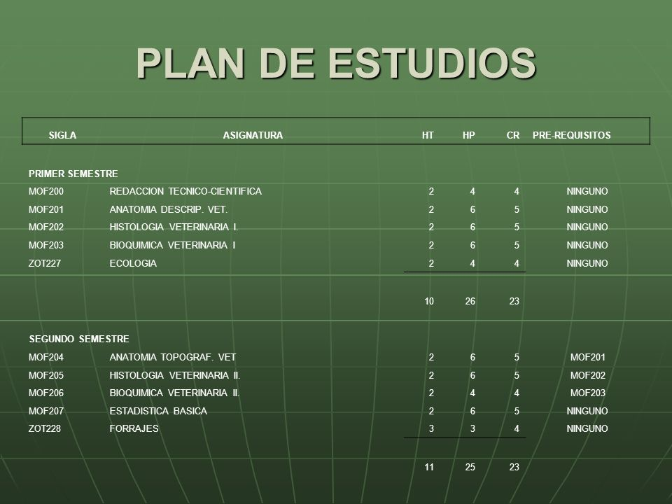PLAN DE ESTUDIOS SIGLA ASIGNATURA HT HP CR PRE-REQUISITOS