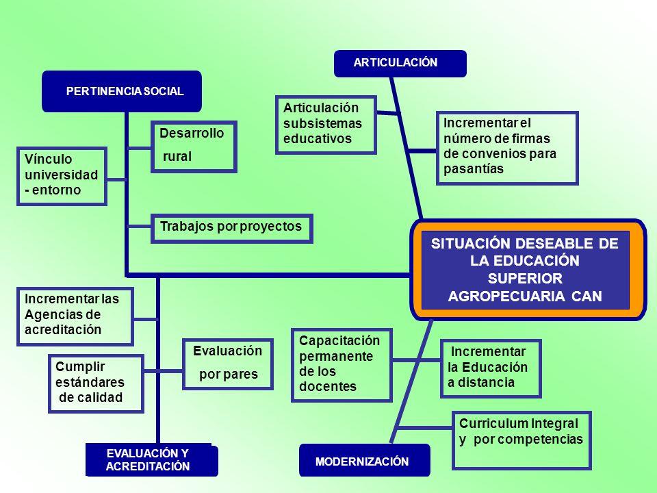 SITUACIÓN DESEABLE DE LA EDUCACIÓN SUPERIOR AGROPECUARIA CAN