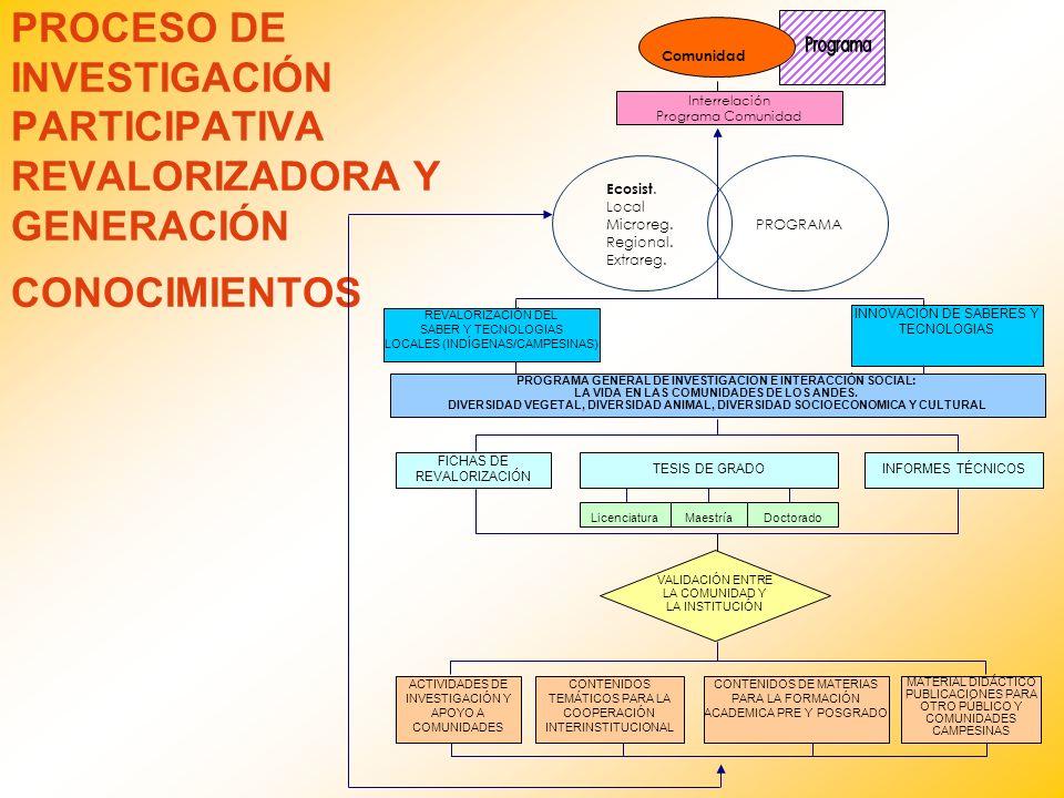 PROCESO DE INVESTIGACIÓN PARTICIPATIVA REVALORIZADORA Y GENERACIÓN CONOCIMIENTOS