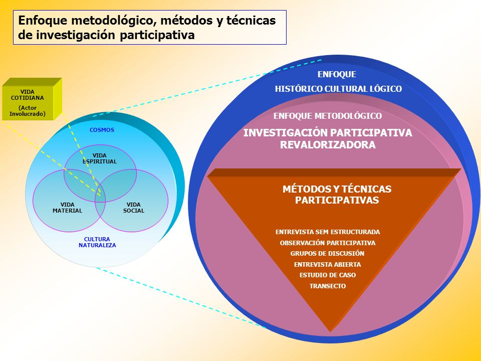 Enfoque metodológico, métodos y técnicas de investigación participativa