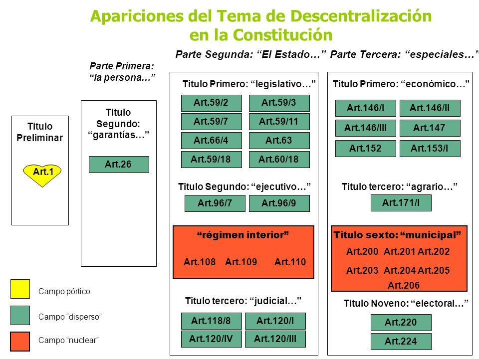 Apariciones del Tema de Descentralización en la Constitución