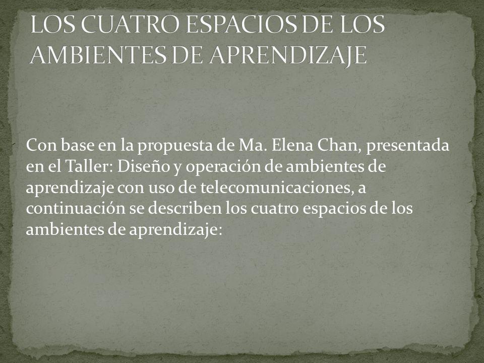 LOS CUATRO ESPACIOS DE LOS AMBIENTES DE APRENDIZAJE