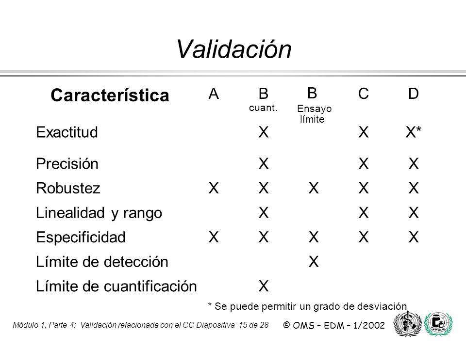 Validación Característica A B cuant. B Ensayo C D Exactitud X X*