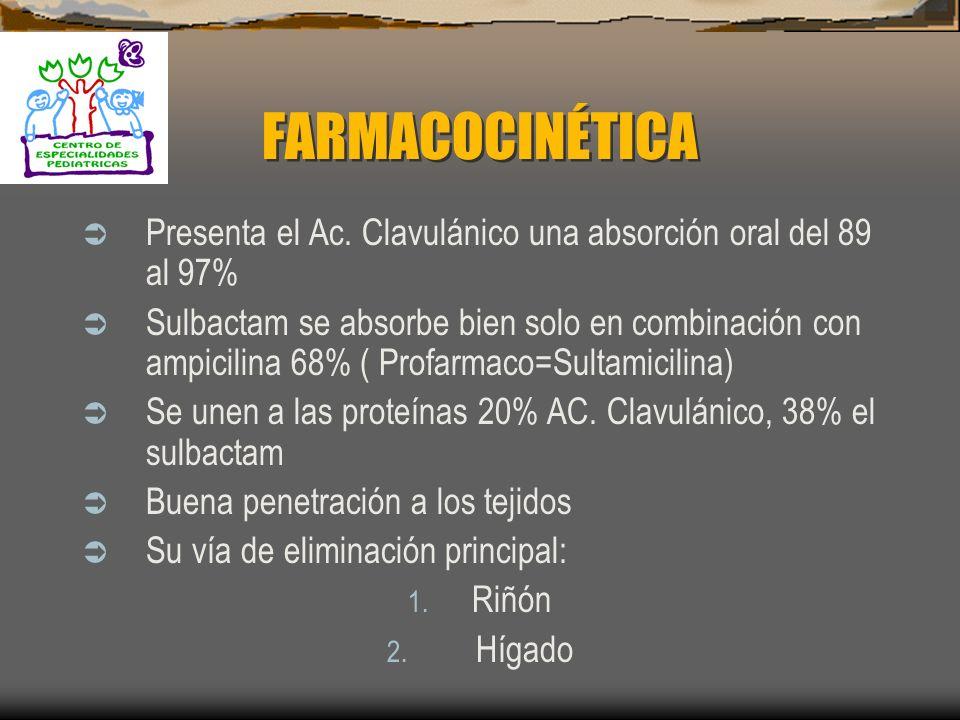 FARMACOCINÉTICA Presenta el Ac. Clavulánico una absorción oral del 89 al 97%