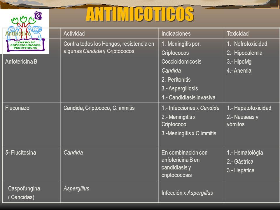 ANTIMICOTICOS Antibótico Actividad Indicaciones Toxicidad