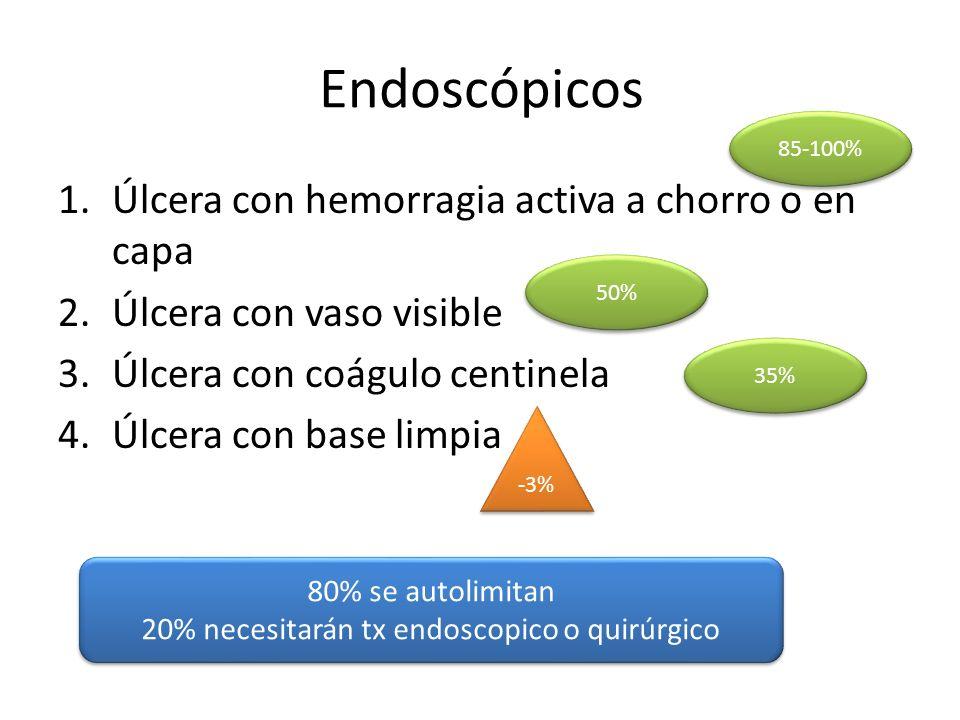 20% necesitarán tx endoscopico o quirúrgico