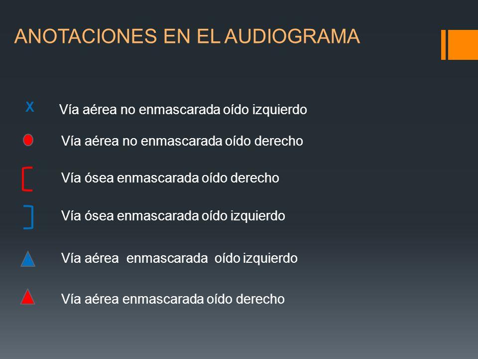 ANOTACIONES EN EL AUDIOGRAMA