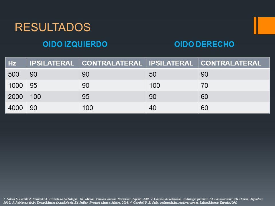 RESULTADOS OIDO IZQUIERDO OIDO DERECHO Hz IPSILATERAL CONTRALATERAL