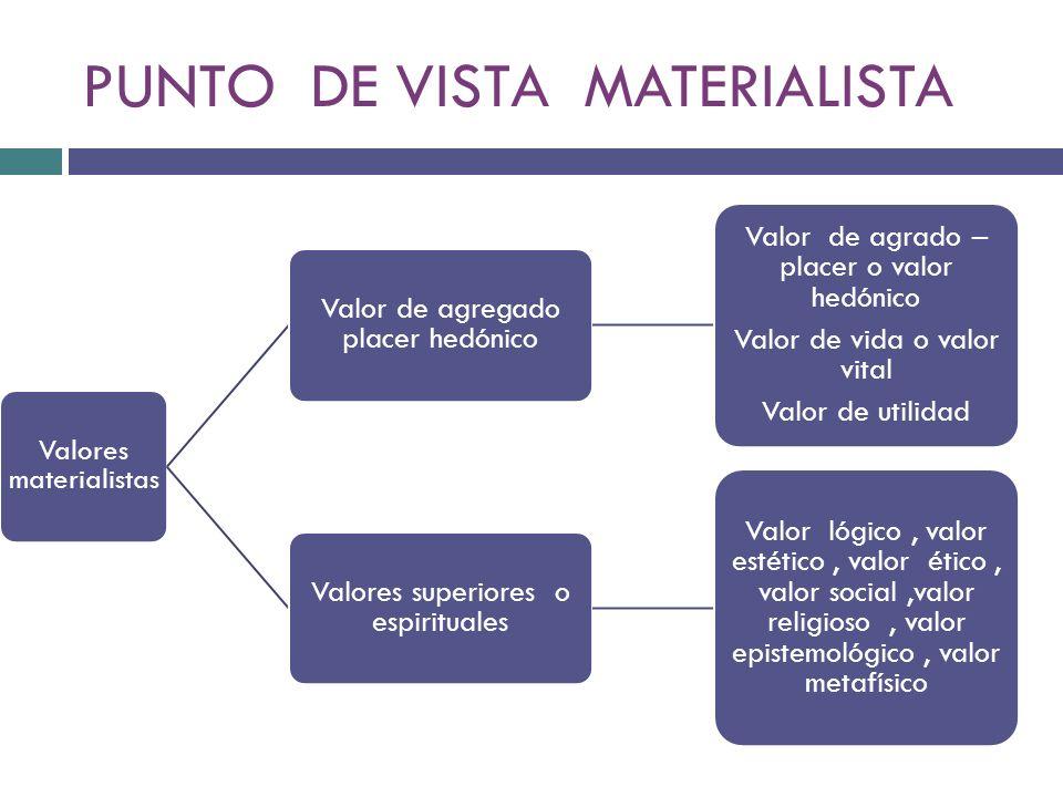 PUNTO DE VISTA MATERIALISTA