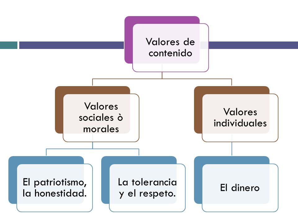 Valores sociales ò morales El patriotismo, la honestidad.