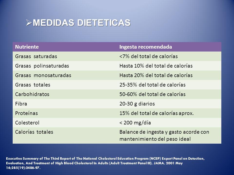 MEDIDAS DIETETICAS Nutriente Ingesta recomendada Grasas saturadas