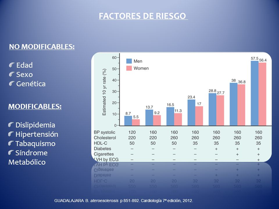 FACTORES DE RIESGO NO MODIFICABLES: Edad Sexo Genética MODIFICABLES: