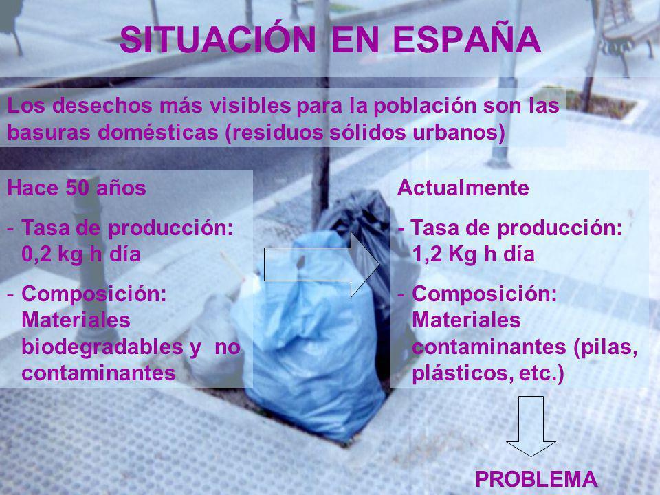 SITUACIÓN EN ESPAÑA Los desechos más visibles para la población son las basuras domésticas (residuos sólidos urbanos)