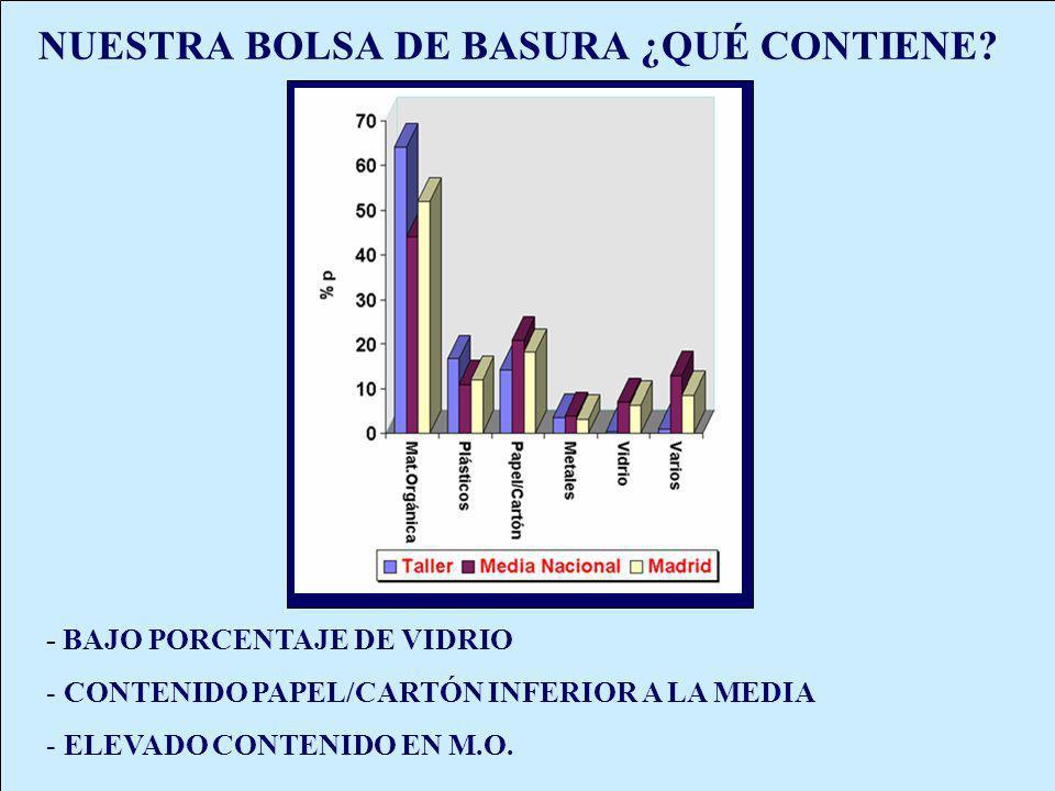NUESTRA BOLSA DE BASURA ¿QUÉ CONTIENE