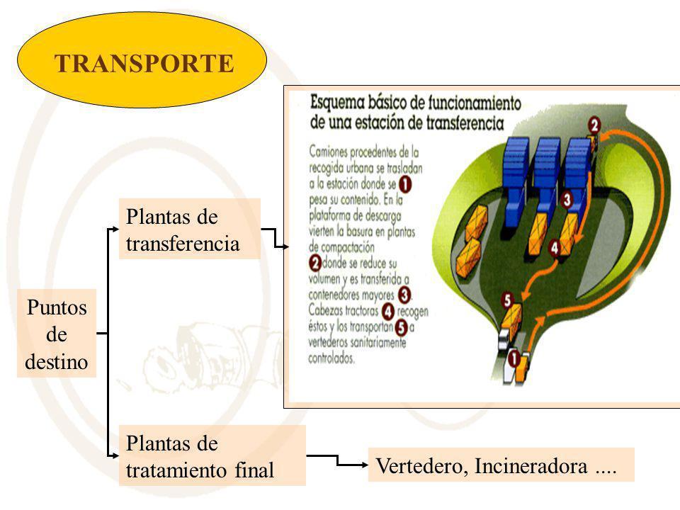 TRANSPORTE Plantas de transferencia Puntos de destino
