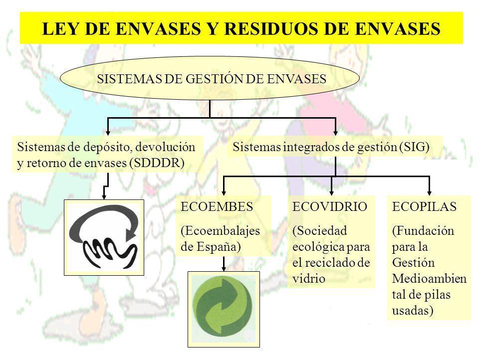 LEY DE ENVASES Y RESIDUOS DE ENVASES