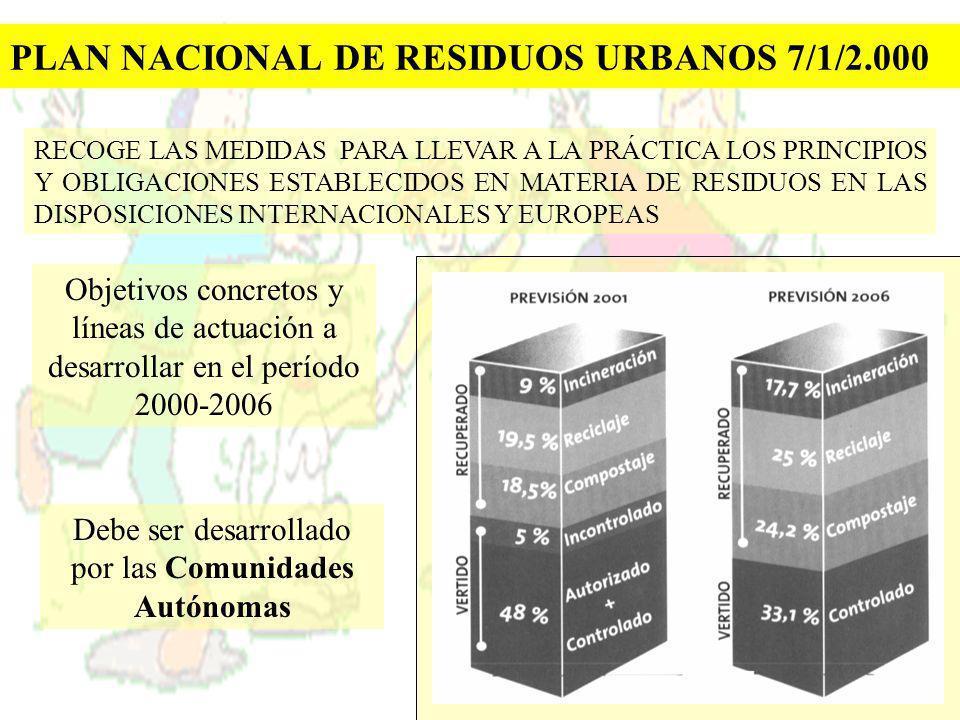 PLAN NACIONAL DE RESIDUOS URBANOS 7/1/2.000