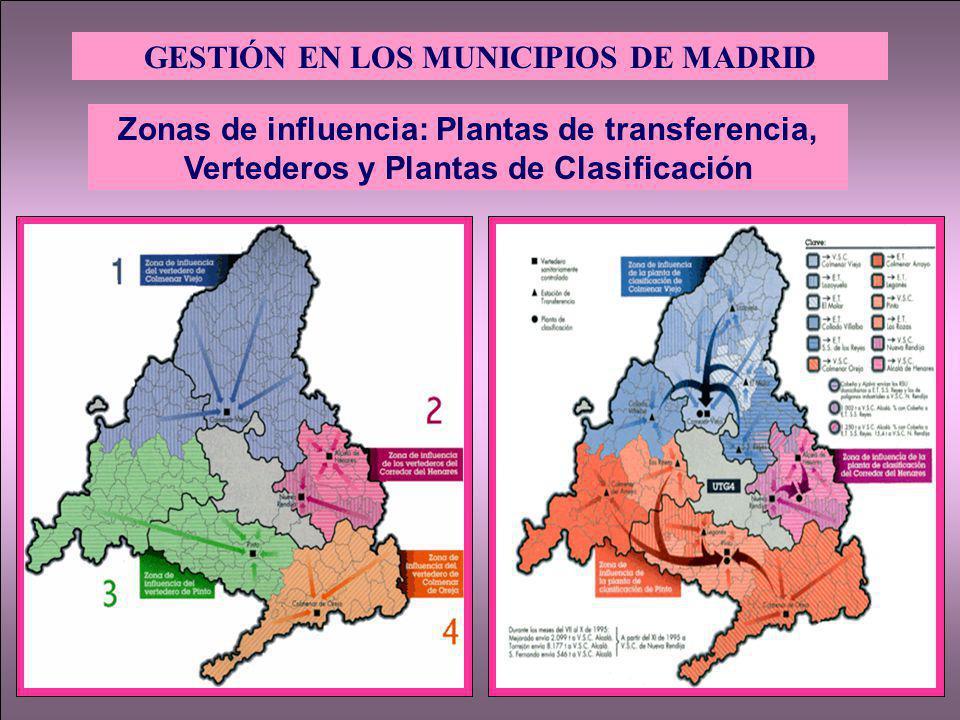 GESTIÓN EN LOS MUNICIPIOS DE MADRID