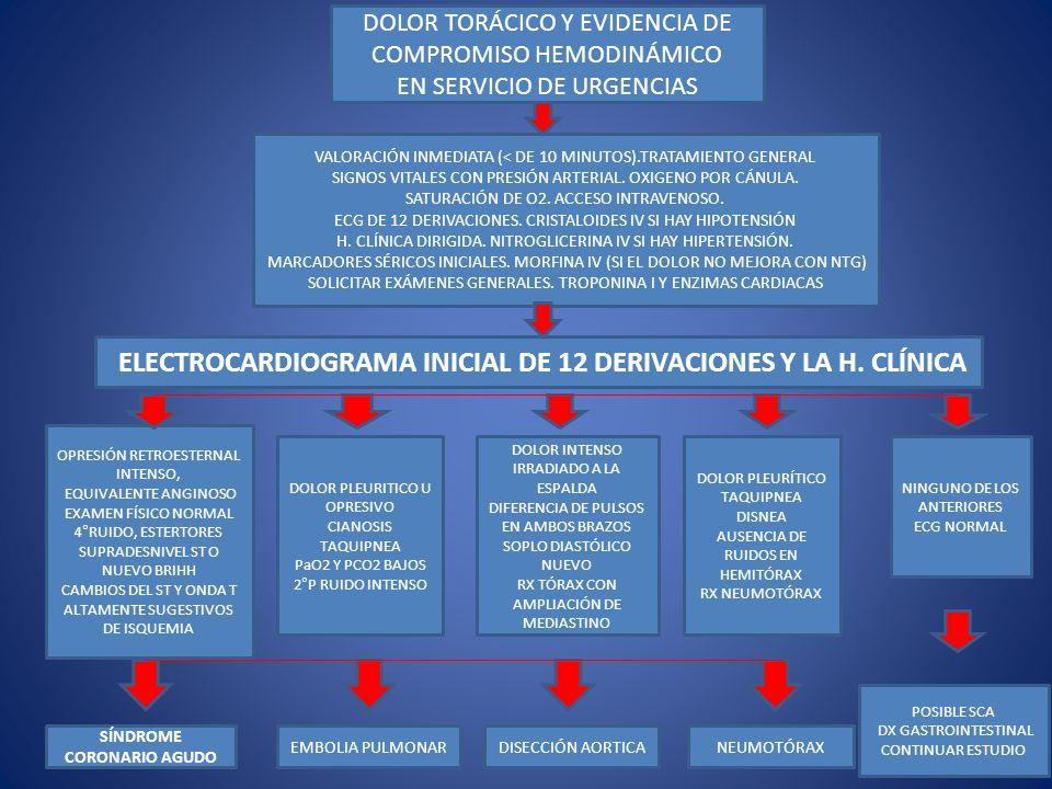 ELECTROCARDIOGRAMA INICIAL DE 12 DERIVACIONES Y LA H. CLÍNICA