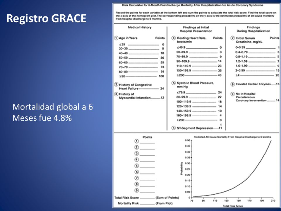Registro GRACE Mortalidad global a 6 Meses fue 4.8%