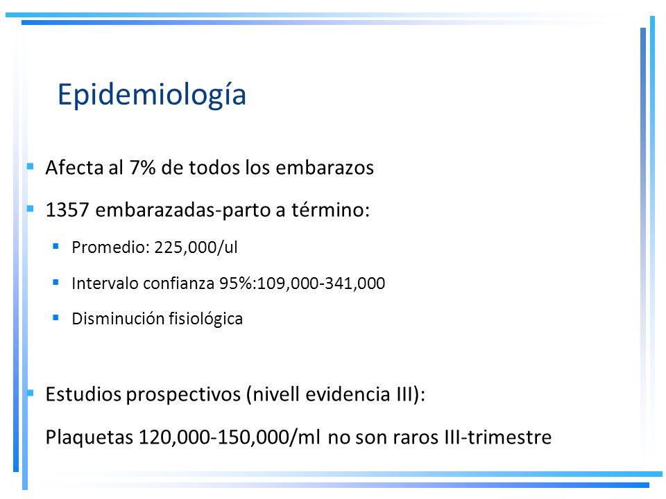 Epidemiología Afecta al 7% de todos los embarazos