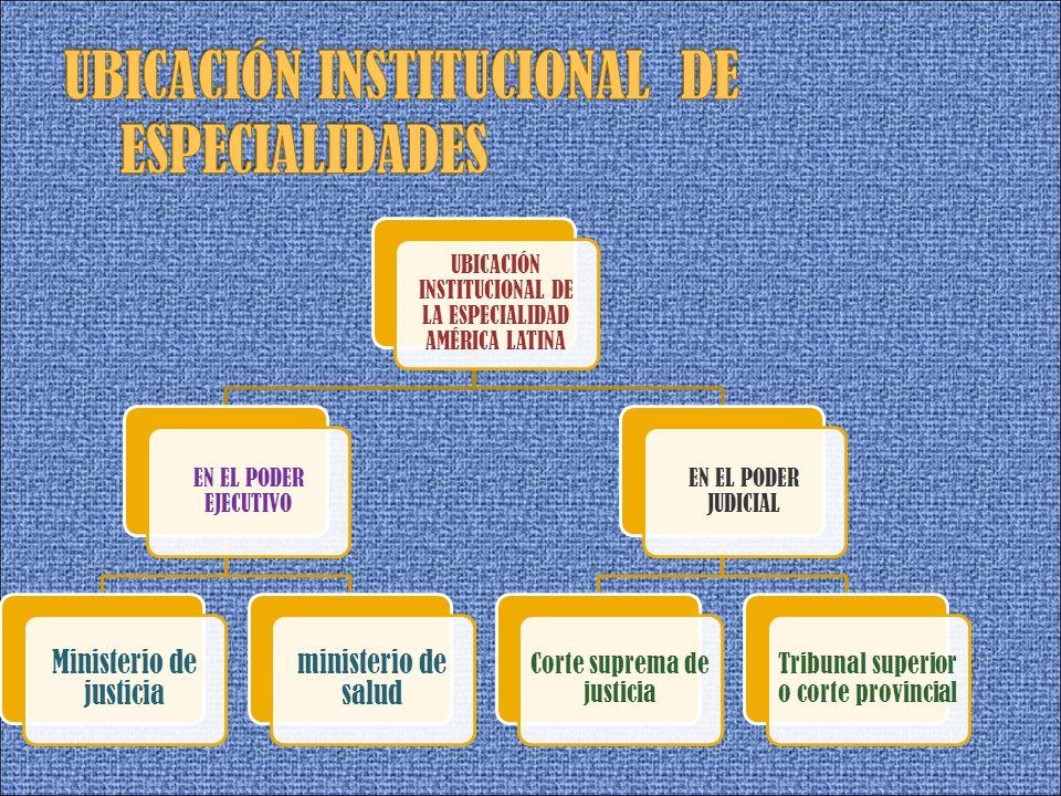 UBICACIÓN INSTITUCIONAL DE ESPECIALIDADES