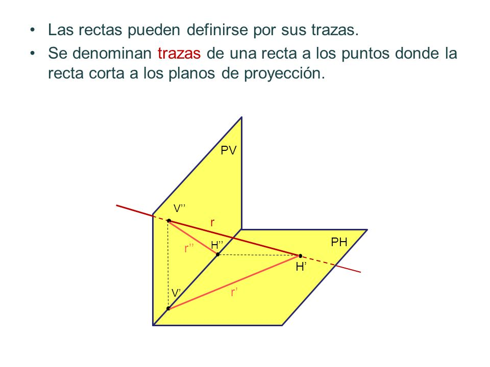 Las rectas pueden definirse por sus trazas.