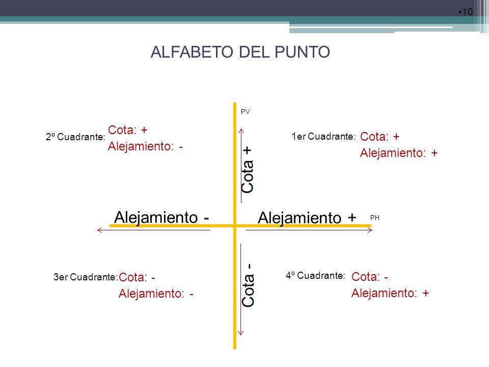 ALFABETO DEL PUNTO Cota + Alejamiento - Alejamiento + Cota - Cota: +