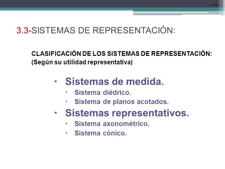 Sistemas representativos.