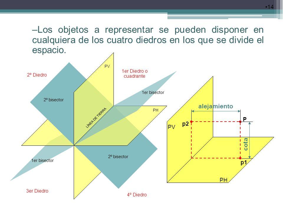 Los objetos a representar se pueden disponer en cualquiera de los cuatro diedros en los que se divide el espacio.