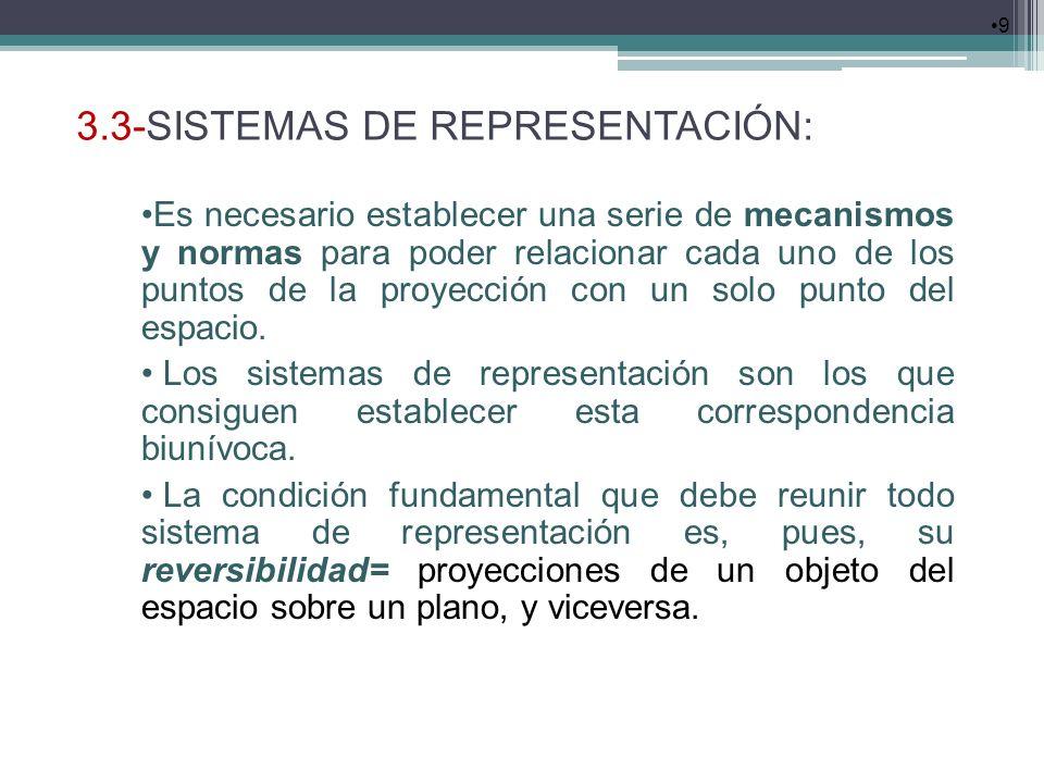 3.3-SISTEMAS DE REPRESENTACIÓN: