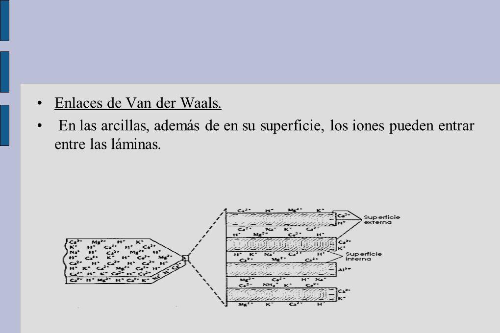 Enlaces de Van der Waals.